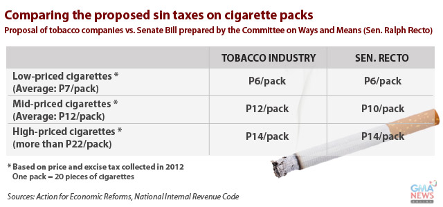 the effects of cigarette taxation essay Coupled with the federal cigarette tax of $101 per pack, total cigarette-specific taxes range from $118 per pack in missouri to $800 per pack in silver bay states also charge sizable settlement payments to tobacco companies, and the federal government levies user fees to fund fda regulatory measures over tobacco.