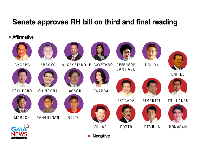 pro rh bill statement Senators approve rh bill on final reading pro-rh has the numbers the senate president reiterated his statement that if the bill becomes law.