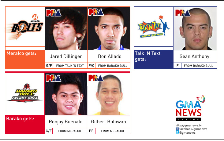 PBA Latest Update for Trade