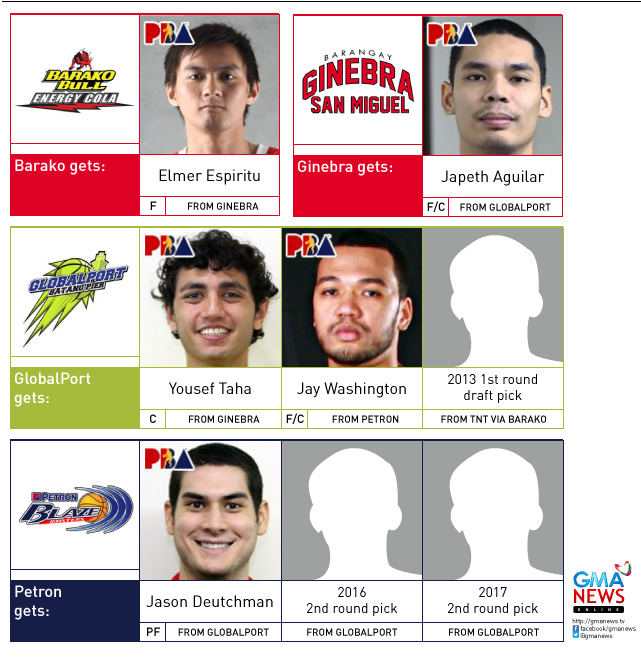 Ginebra then sent this pick along with Yousef Taha to GlobalPort for