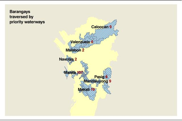 Flooding along major waterways can be alleviated by