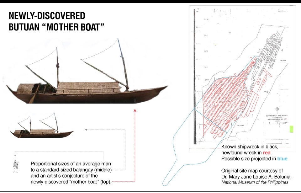 Massive balangay 'mother boat' unearthed in Butuan | SciTech