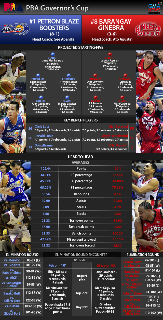 INFOGRAPHIC: 2013 PBA Gov. Cup QFs - Petron Blaze Boosters vs Barangay