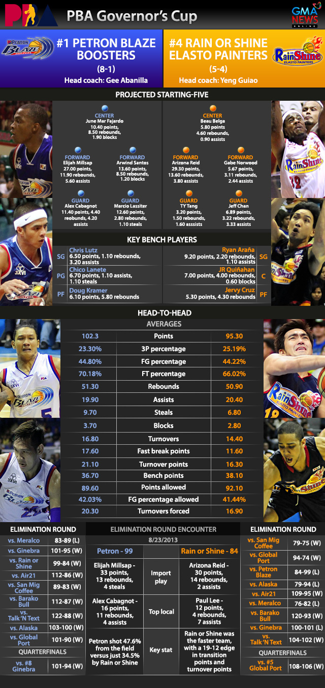 Petron Blaze Draft Pick For Nov 2013 | The African Guide News640