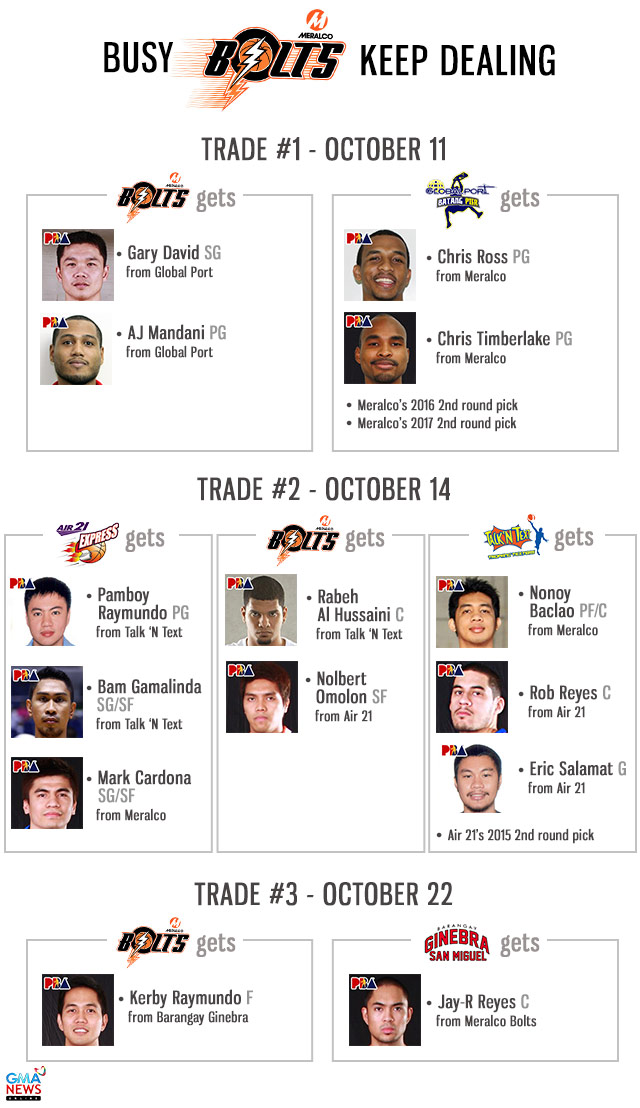 PBA : Ginebra and Meralco trade bigs as Raymundo and Reyes swap places
