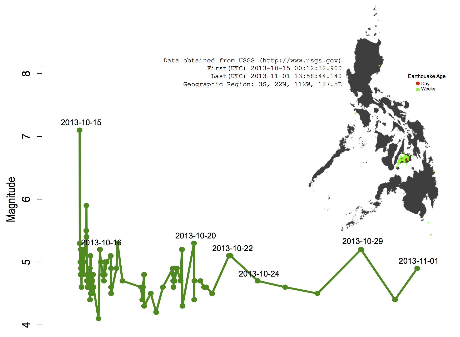 Greatest Earthquake In Philippines