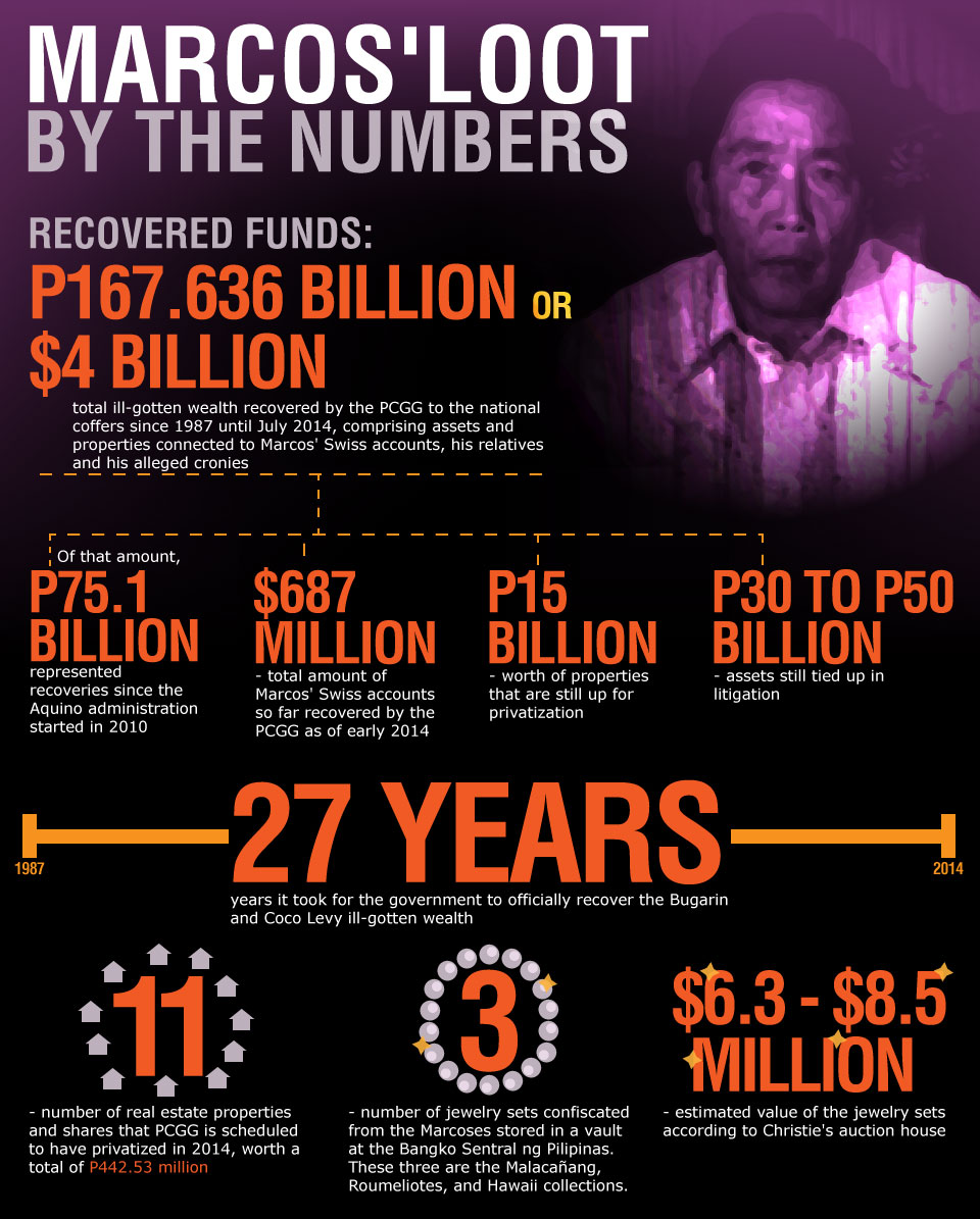 The $10bn question: what happened to the Marcos millions?
