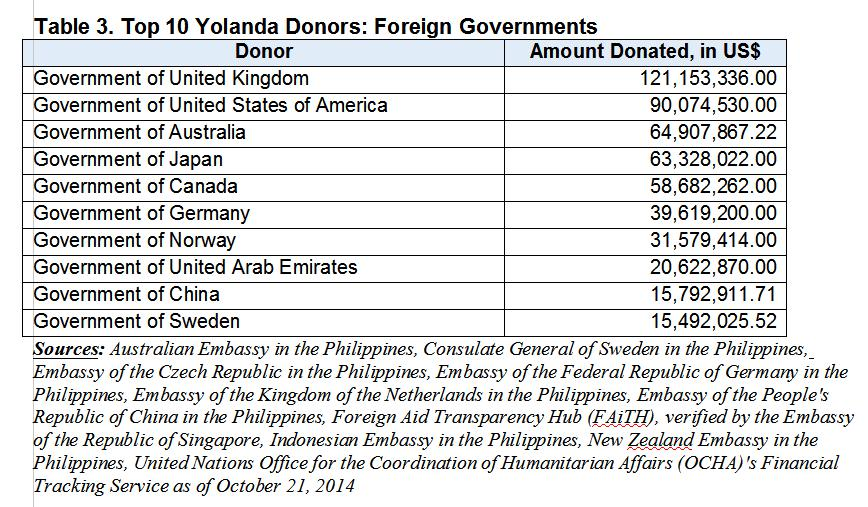 Yolandas donors who what why how much news gma news online the bulk of the donations from foreign governments or us74809468 was coursed through the uns world food programme spiritdancerdesigns Image collections