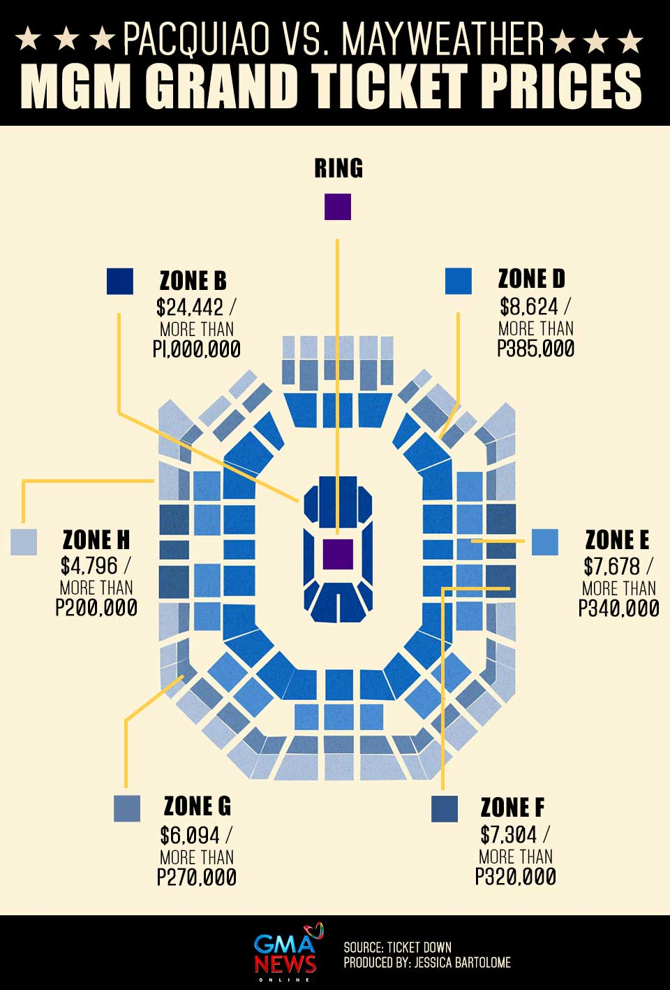 Infographic how much do ticket prices to pacquiao for How much does a basketball floor cost
