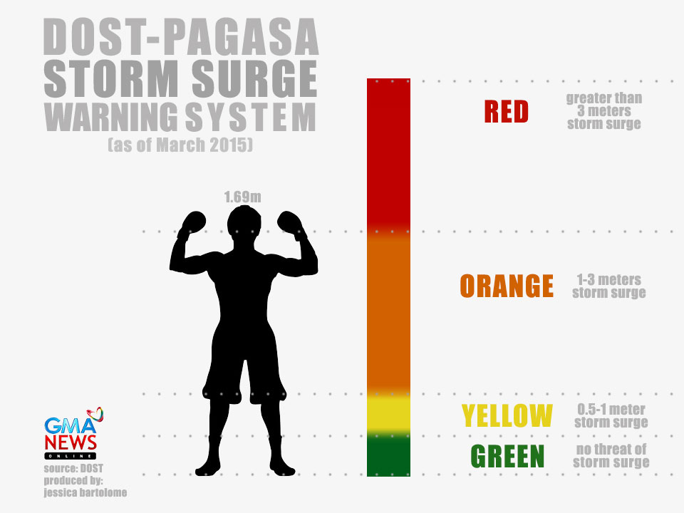 warning storm surge pagasa system dost tv mar updated pm
