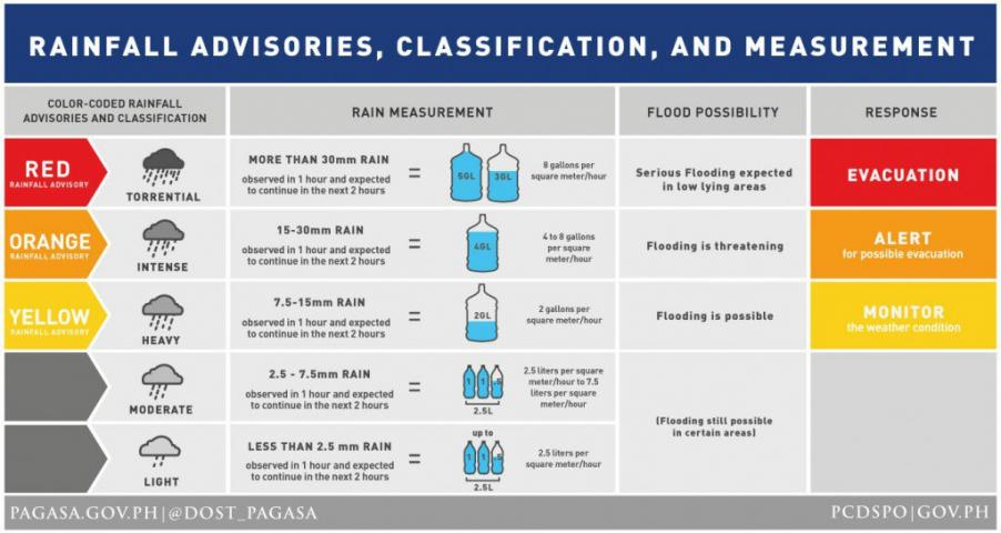 Thunderstorm warnings up over parts of Luzon, Visayas   News