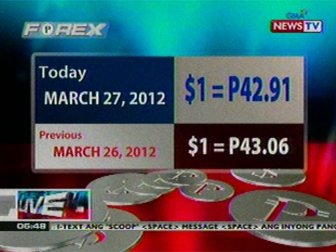 Gma news forex today