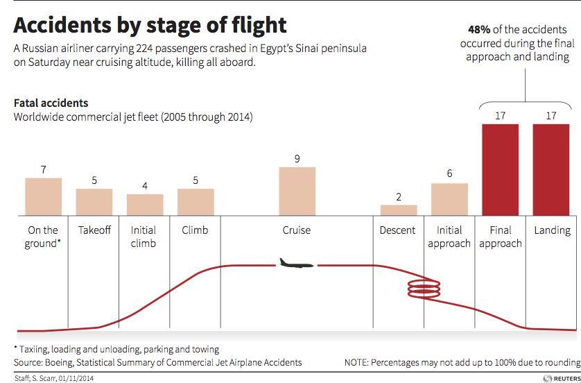 Russia grounds airline's A321 fleet after Egyptian crash – Interfax