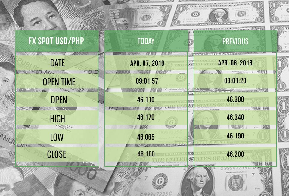 Forex us dollar to philippine peso