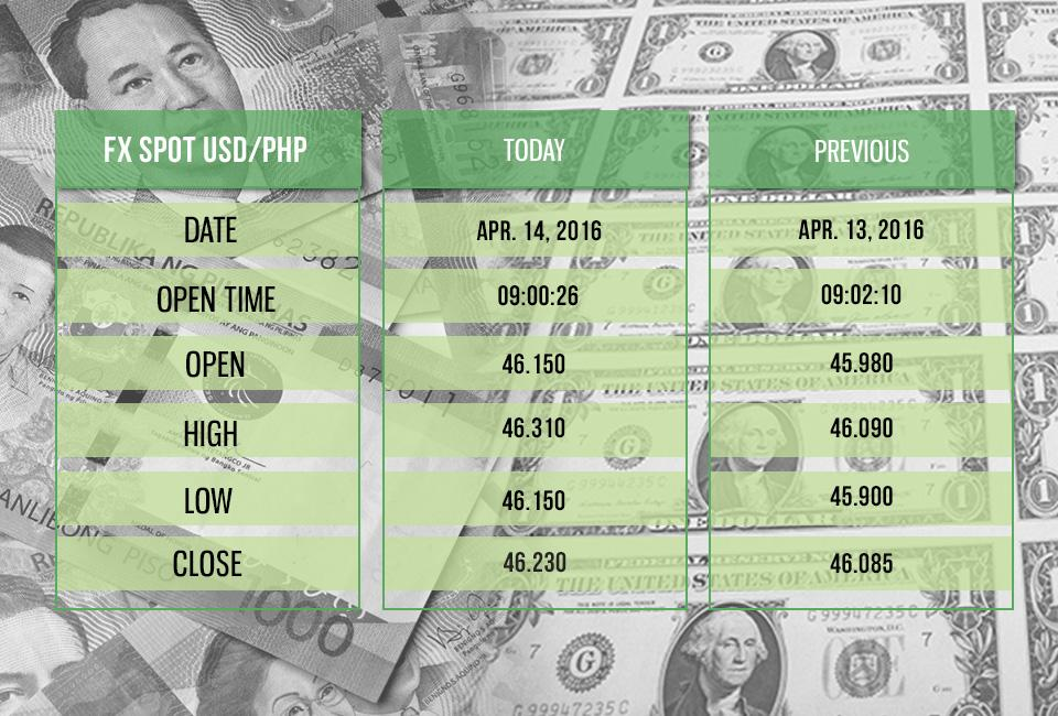 Forex philippine peso to dollar