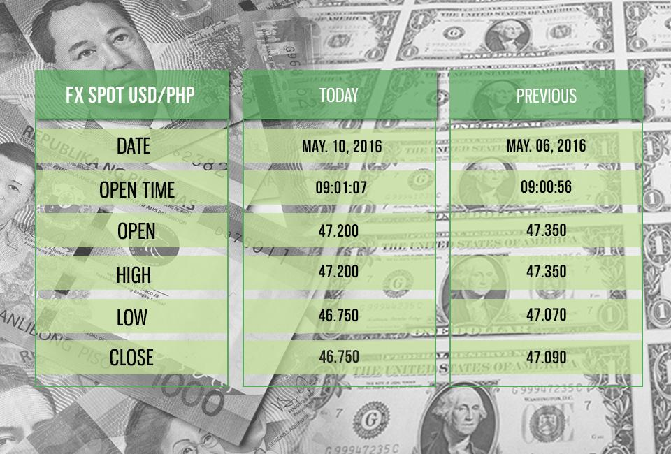 Peso recovers on credible elections | Money | GMA News Online