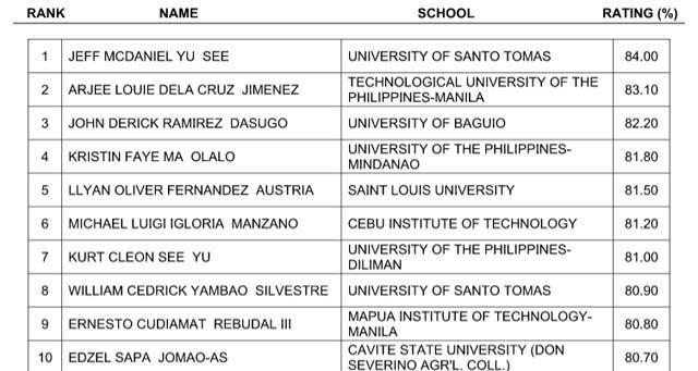 Ust Grad Tops List Of Passers In Architect Licensure Exam