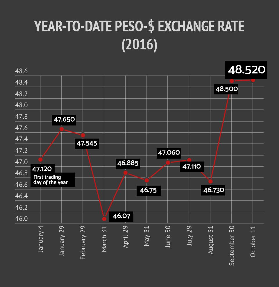 As A Result Of The Trade Deficit And Us Interest Rate Hike Philippine Peso Will Weaken Further Against Dollar At 49 20 1 Level Year S