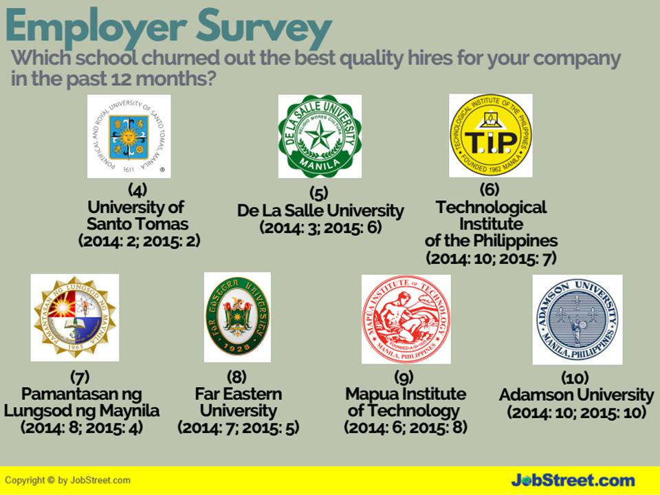 Jobstreet report phl schools that produced the best fresh grad jobstreet report phl schools that produced the best fresh grad hires money gma news online reheart Choice Image