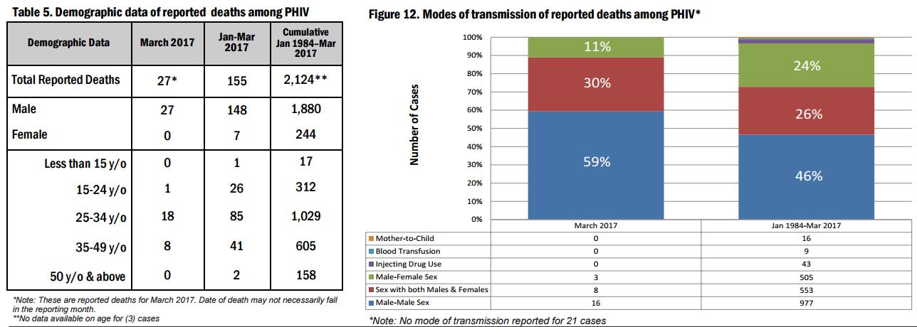 Hiv statistics philippines