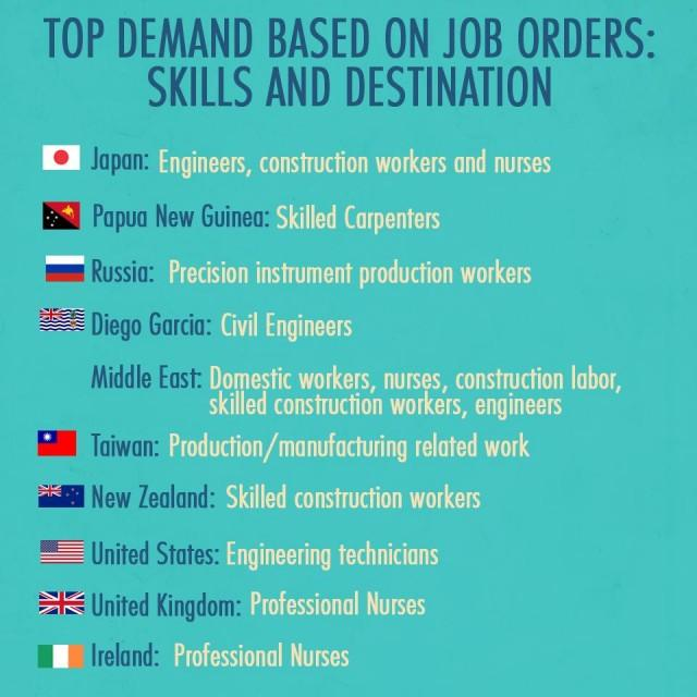 In-demand jobs in top OFW destination countries | Pinoy