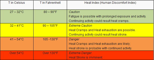 PAGASA's heat index table. From pagasa.dost.gov.ph