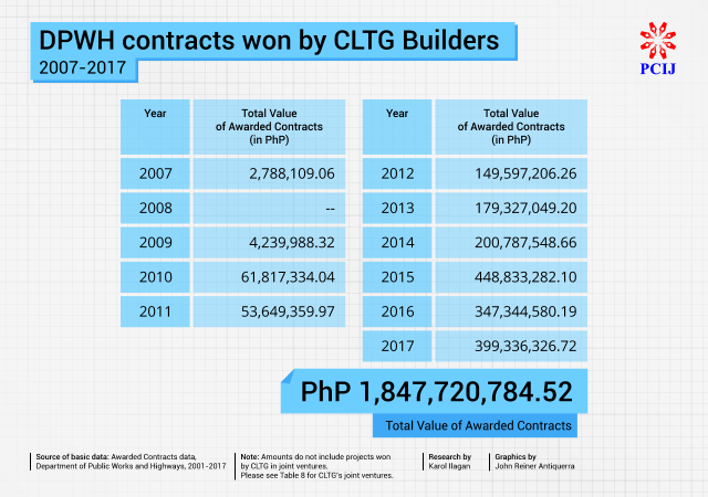 PCIJ Report: Firms of Bong Go's relatives among top contractors for