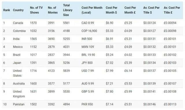Countries where Netflix has good value for money. Screengrab: Comparitech