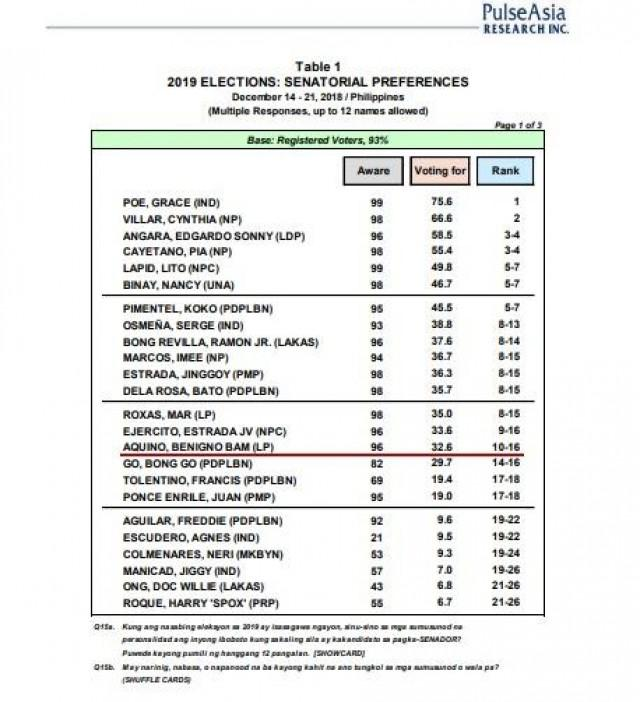 poe topped the 2013 senate race with 20 million votes but lost the 2016 presidential race to then davao city mayor duterte by five million votes