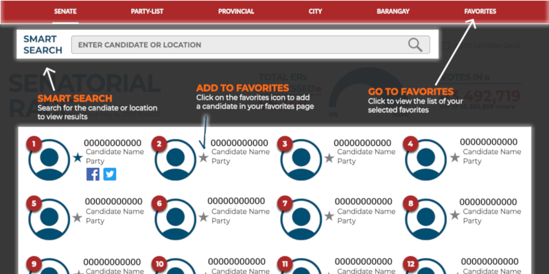 Heat Maps, Vote Graphs, Smart Search: Inside GMA News