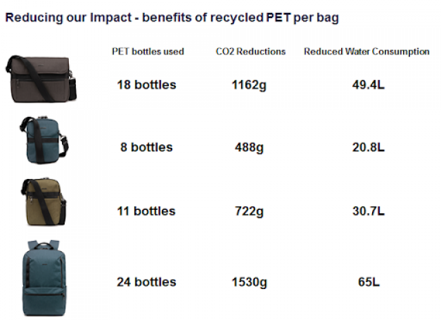 This bag collection is made with recycled PET plastic