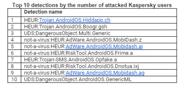 Table from Kaspersky