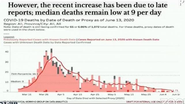Dr. John Wong's graph with dark red bars representing the previous deaths only reported on Saturday (June 13), indicating that the mortality figure maintained its downward trend.