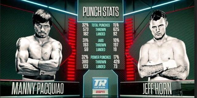 Image result for horn vs pacquiao punch stats