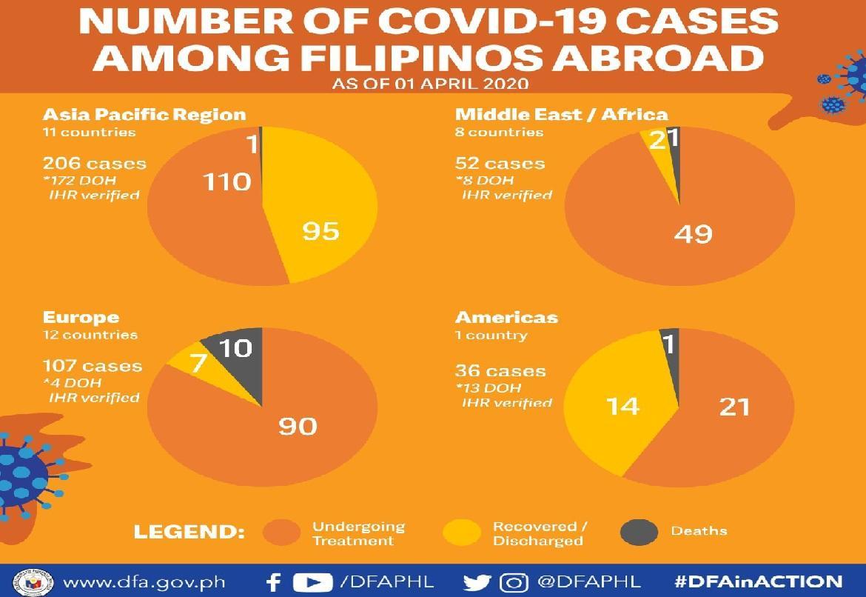 FOs covid cases