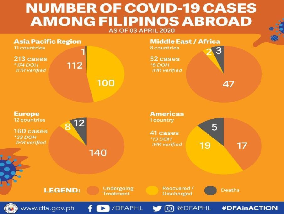 dfa covid cases abroad