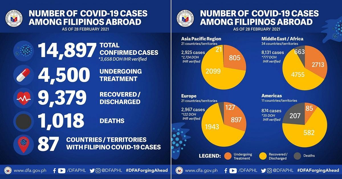 1 more Pinoy abroad sick with COVID-19 —DFA - GMA News